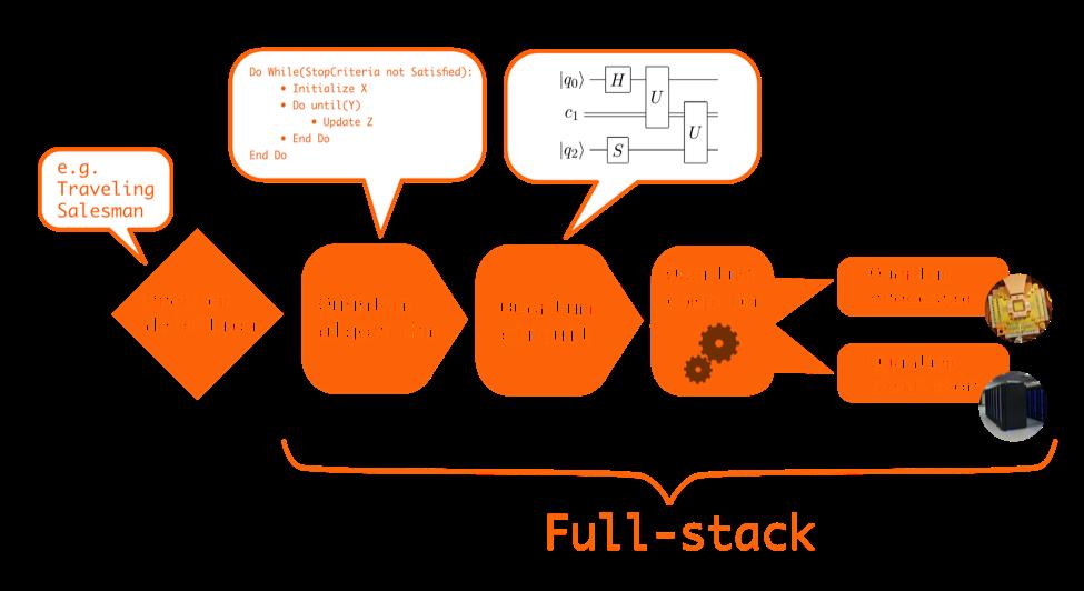 A Survey of Open-Source Software for Quantum Algorithms